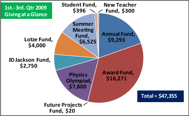 2009 Donor graph