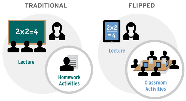 Flipped classroom comparison 2